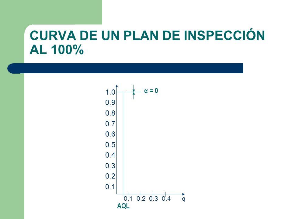 CURVA DE UN PLAN DE INSPECCIÓN AL 100%