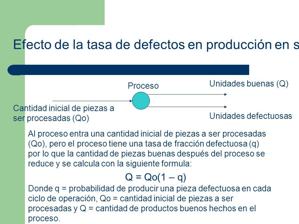 Efecto de la tasa de defectos en producción en serie