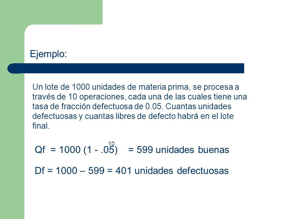Qf = 1000 (1 - .05) = 599 unidades buenas
