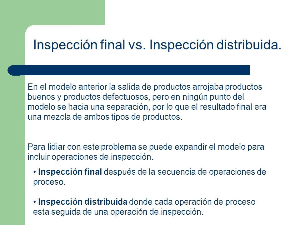 Inspección final vs. Inspección distribuida.