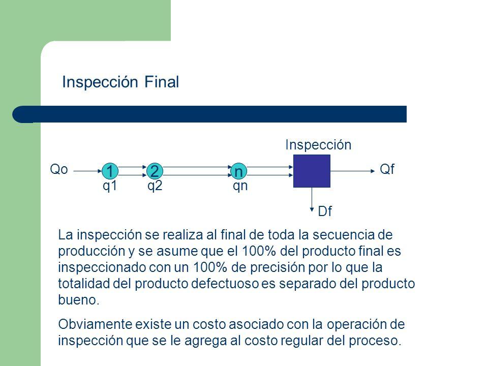 Inspección Final 1 2 n Qo q1 q2 qn Qf Df Inspección