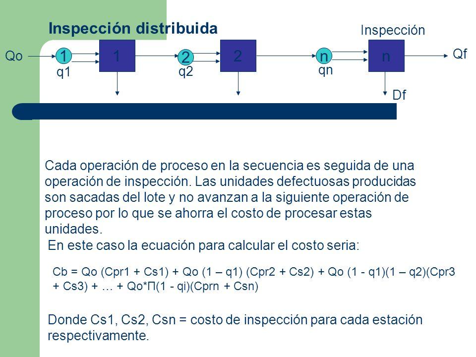 Inspección distribuida