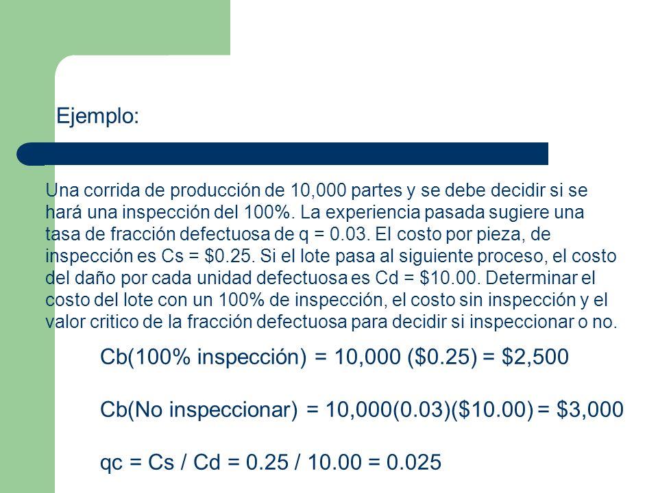Cb(100% inspección) = 10,000 ($0.25) = $2,500