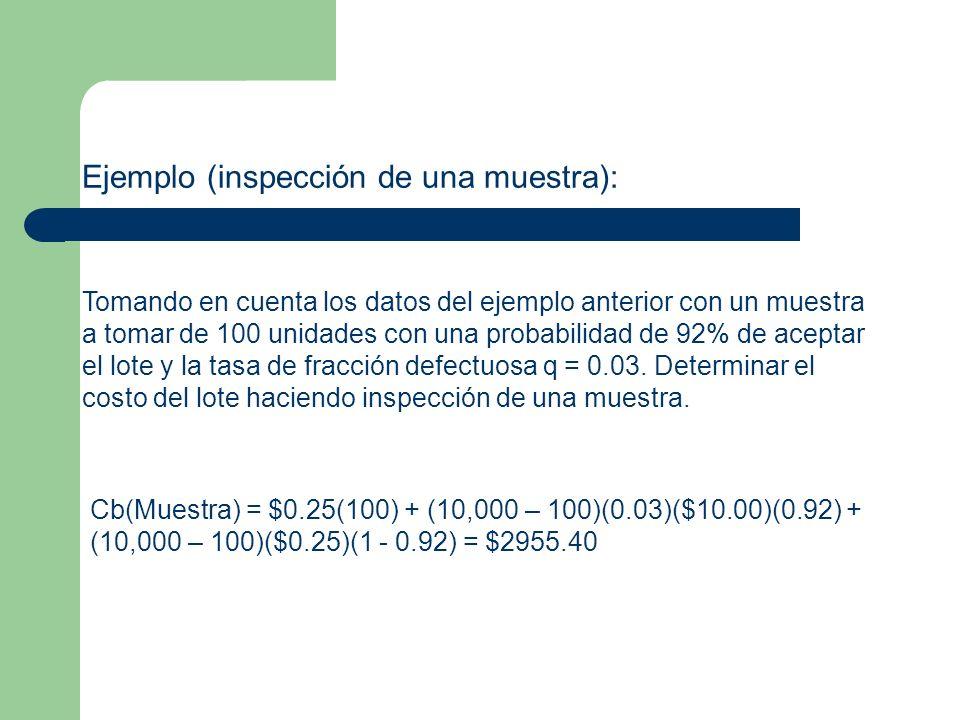 Ejemplo (inspección de una muestra):