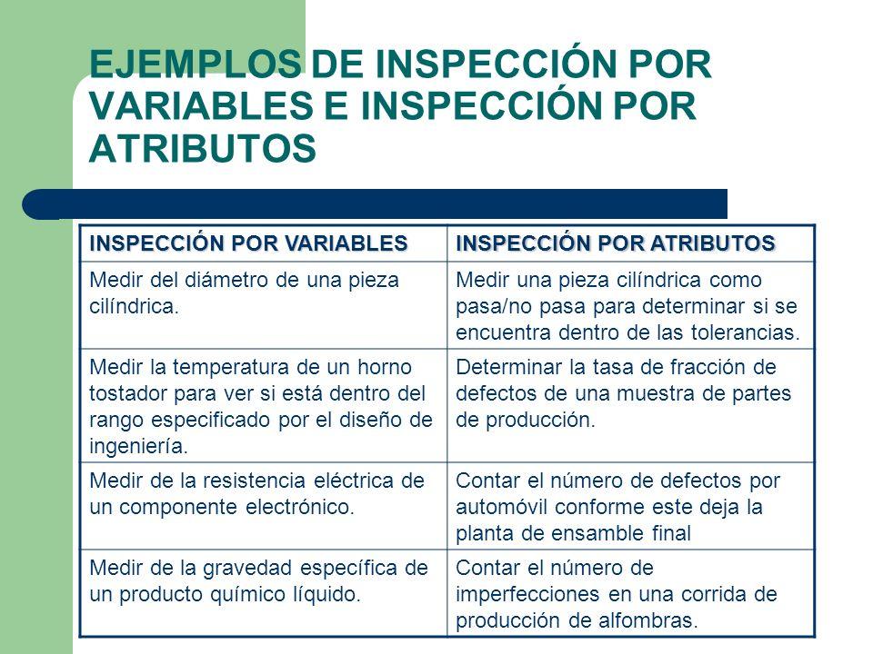 EJEMPLOS DE INSPECCIÓN POR VARIABLES E INSPECCIÓN POR ATRIBUTOS