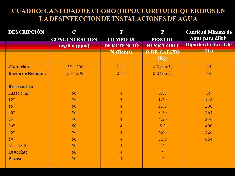CUADRO: CANTIDAD DE CLORO (HIPOCLORITO) REQUERIDOS EN LA DESINFECCIÓN DE INSTALACIONES DE AGUA