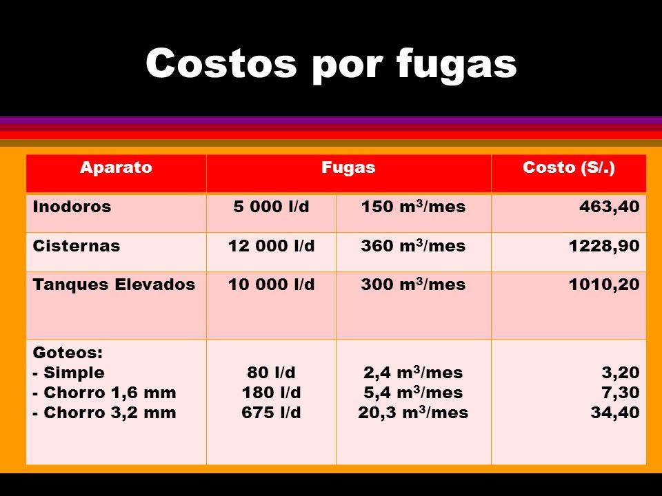 Costos por fugas Aparato Fugas Costo (S/.) Inodoros 5 000 l/d