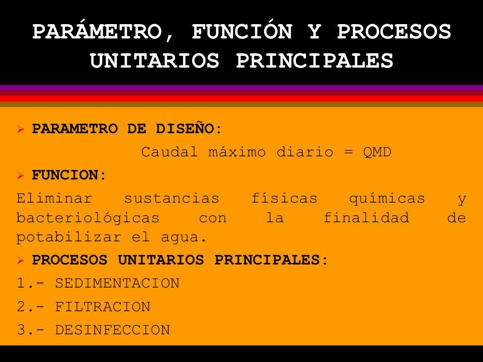 PARÁMETRO, FUNCIÓN Y PROCESOS UNITARIOS PRINCIPALES