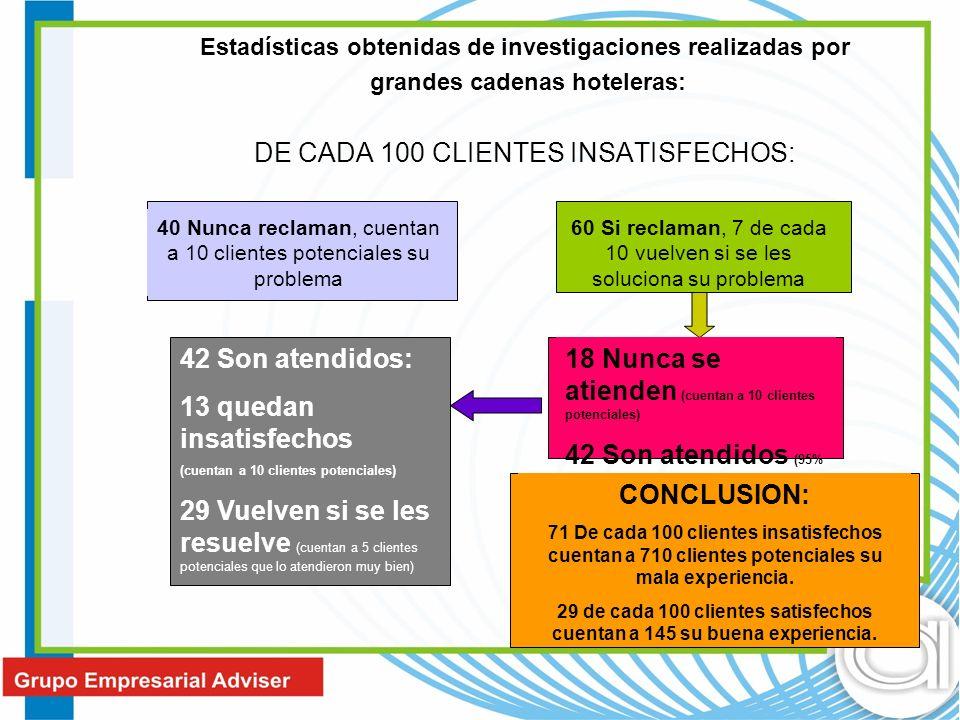 DE CADA 100 CLIENTES INSATISFECHOS: