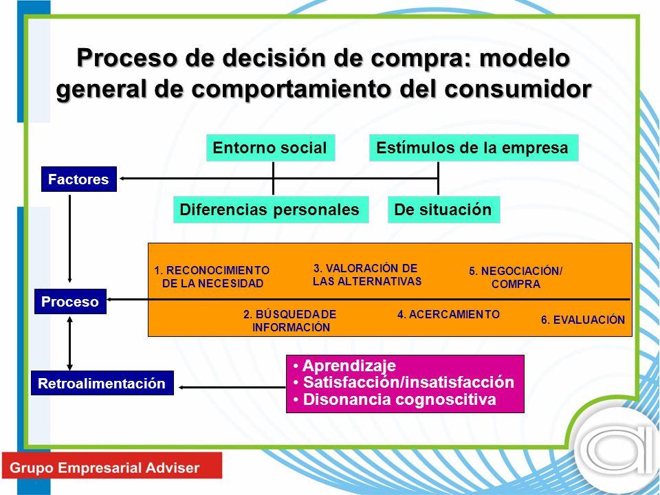 Proceso de decisión de compra: modelo general de comportamiento del consumidor