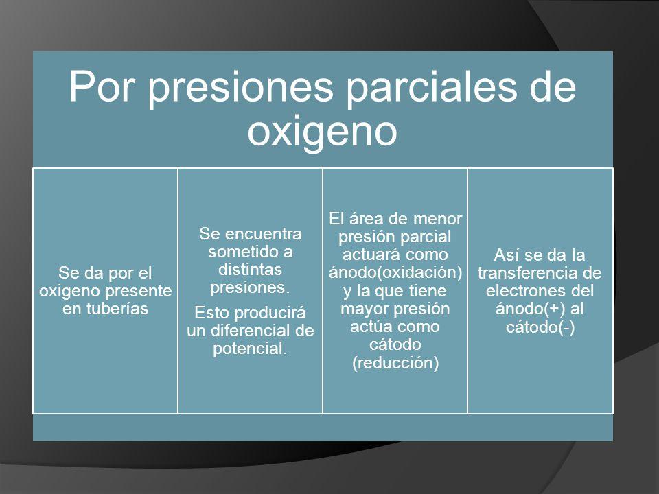 Por presiones parciales de oxigeno