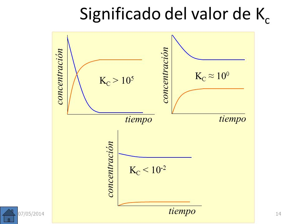 Significado del valor de Kc