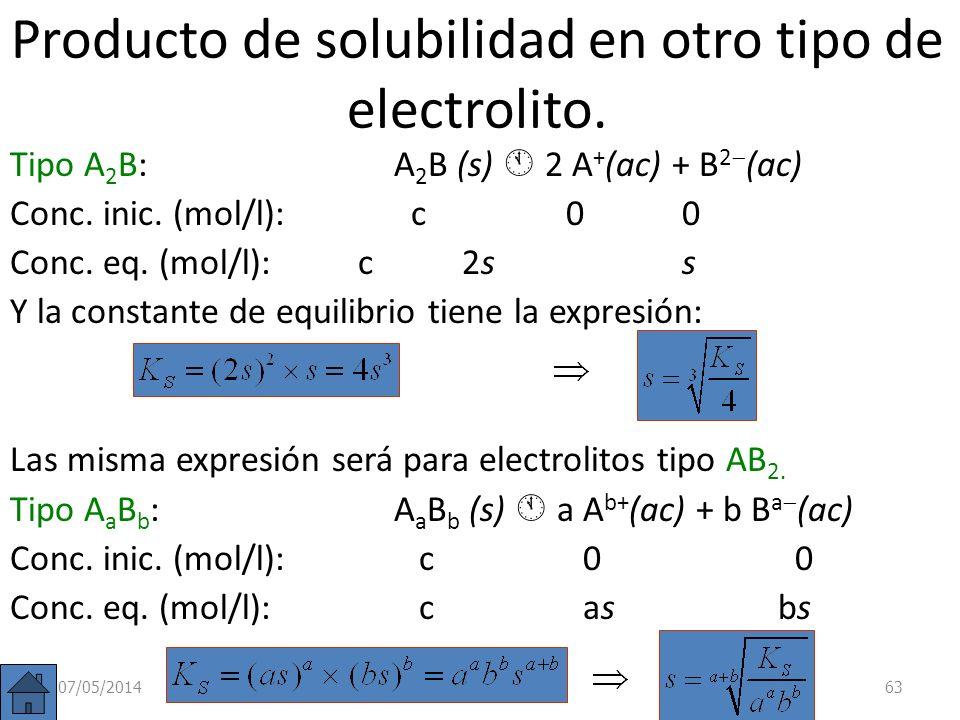 Producto de solubilidad en otro tipo de electrolito.