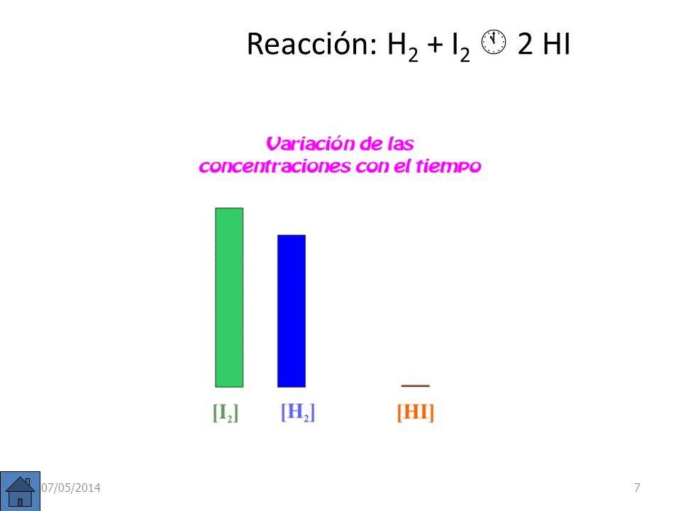 Reacción: H2 + I2  2 HI 29/03/2017