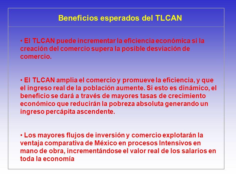 Beneficios esperados del TLCAN