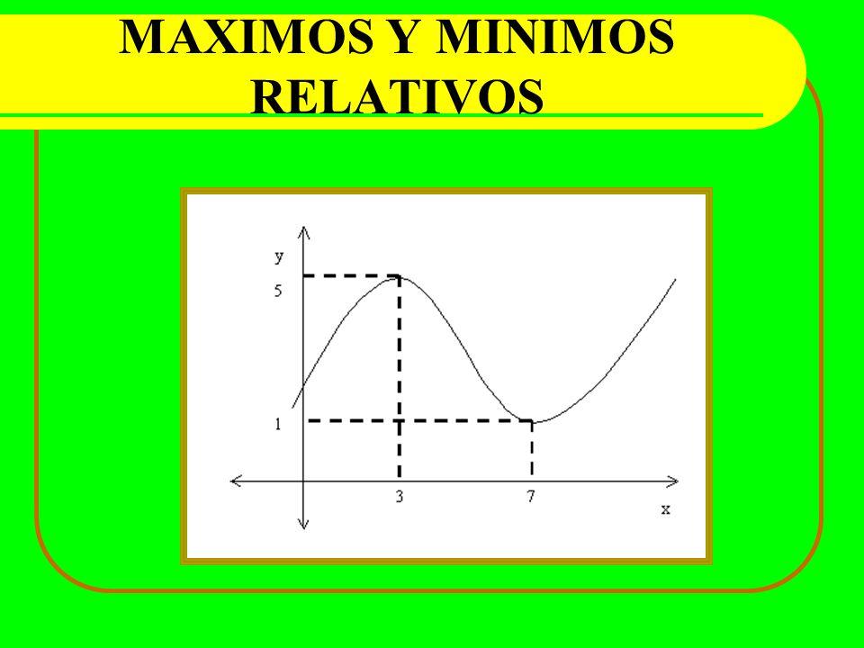 MAXIMOS Y MINIMOS RELATIVOS