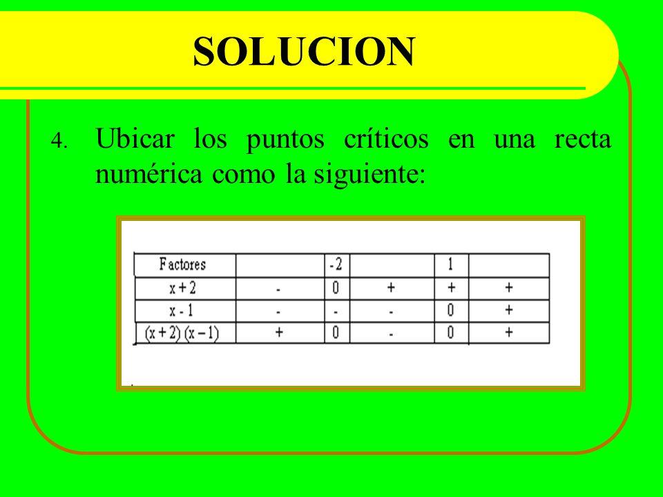 SOLUCION Ubicar los puntos críticos en una recta numérica como la siguiente: