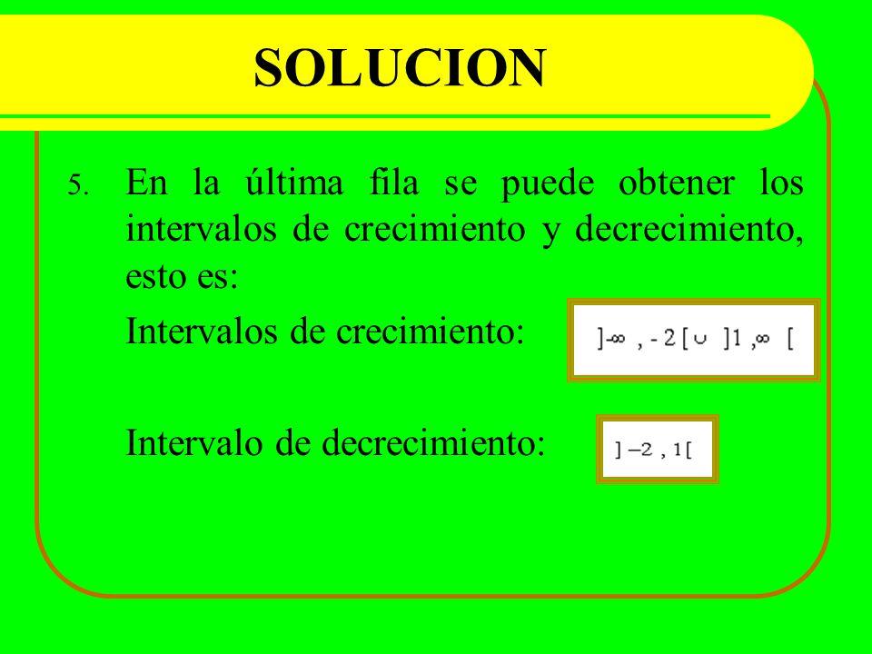 SOLUCION En la última fila se puede obtener los intervalos de crecimiento y decrecimiento, esto es: