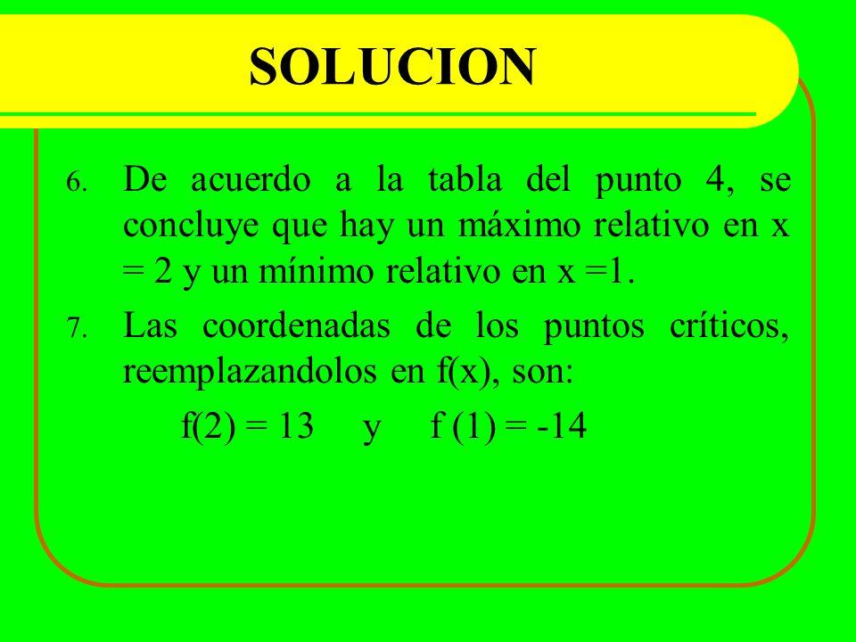 SOLUCION De acuerdo a la tabla del punto 4, se concluye que hay un máximo relativo en x = 2 y un mínimo relativo en x =1.