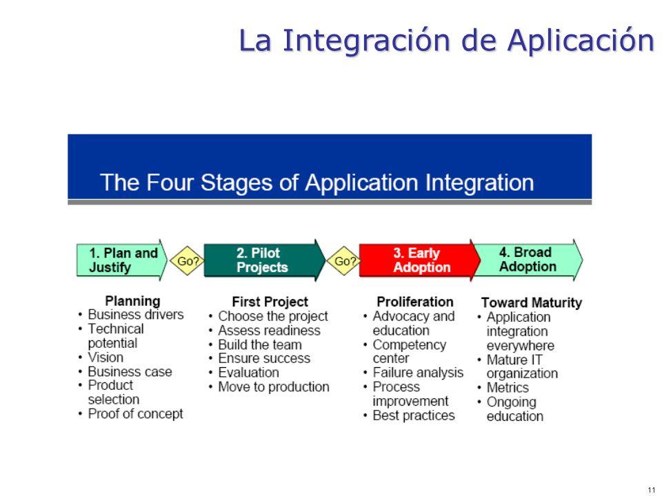 La Integración de Aplicación