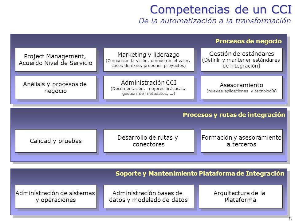 Competencias de un CCI De la automatización a la transformación