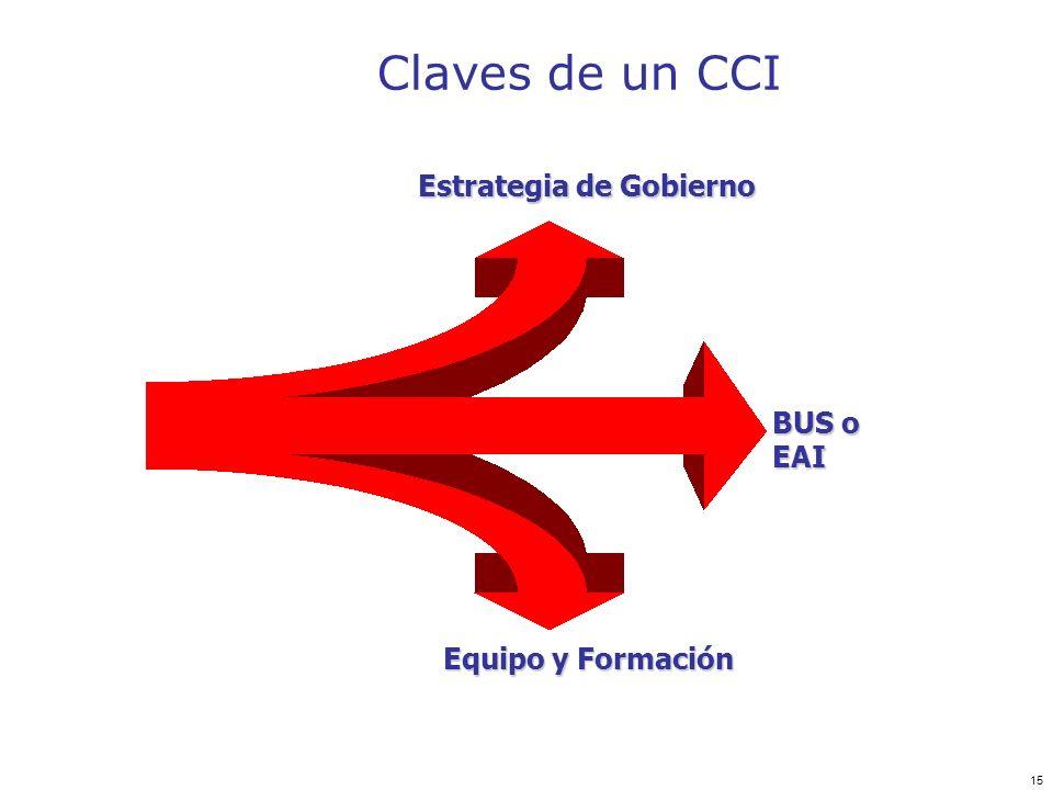 Claves de un CCI Estrategia de Gobierno BUS o EAI Equipo y Formación