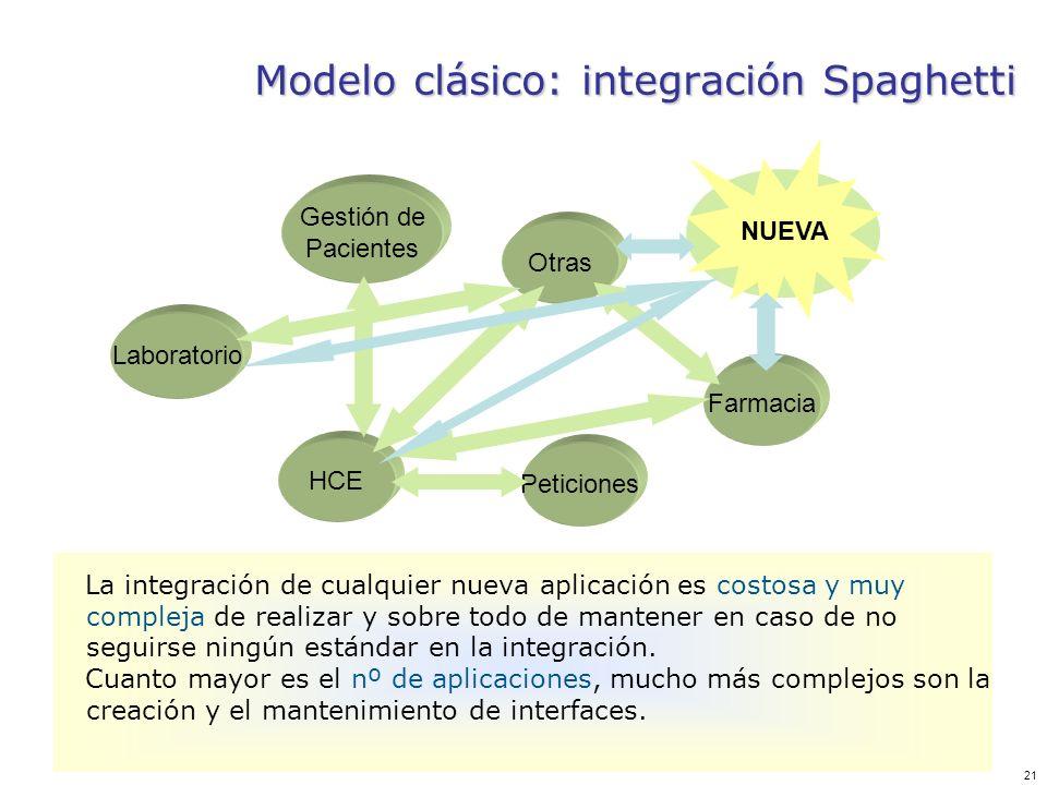 Modelo clásico: integración Spaghetti