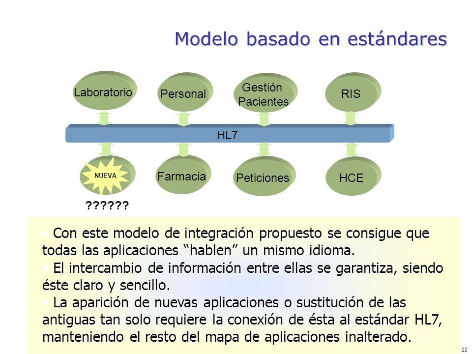 Modelo basado en estándares