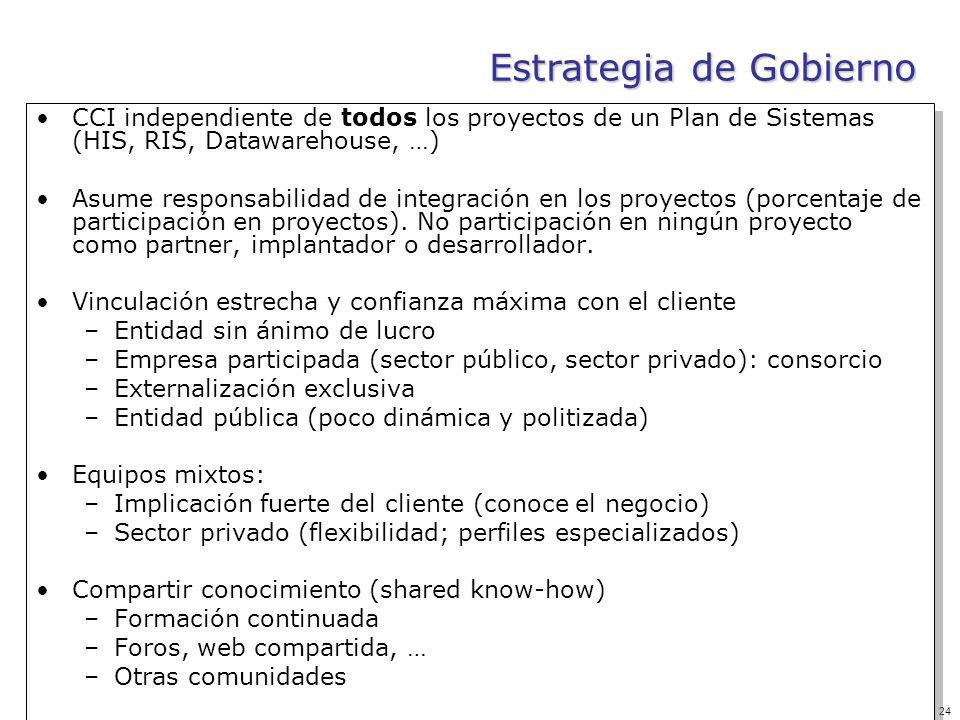 Estrategia de Gobierno