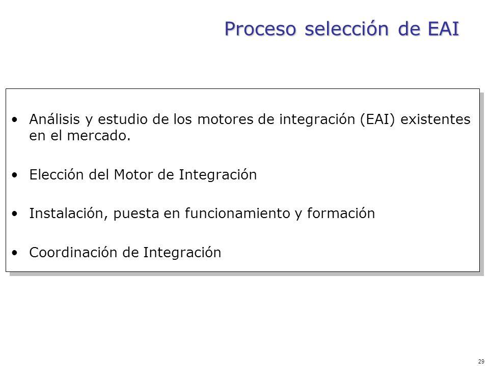 Proceso selección de EAI