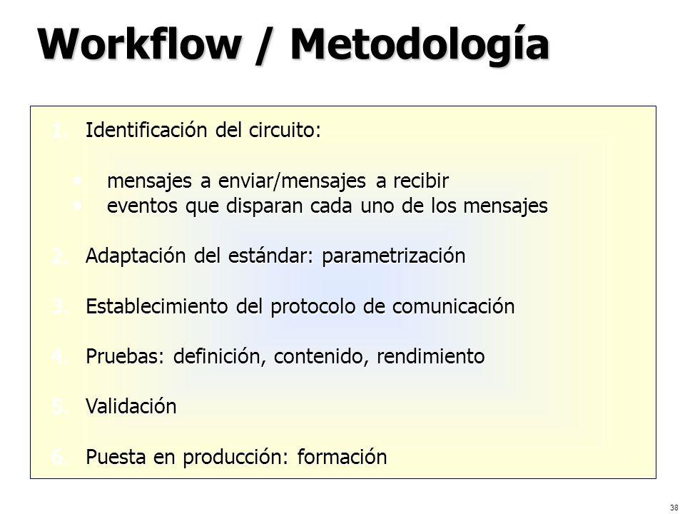 Workflow / Metodología