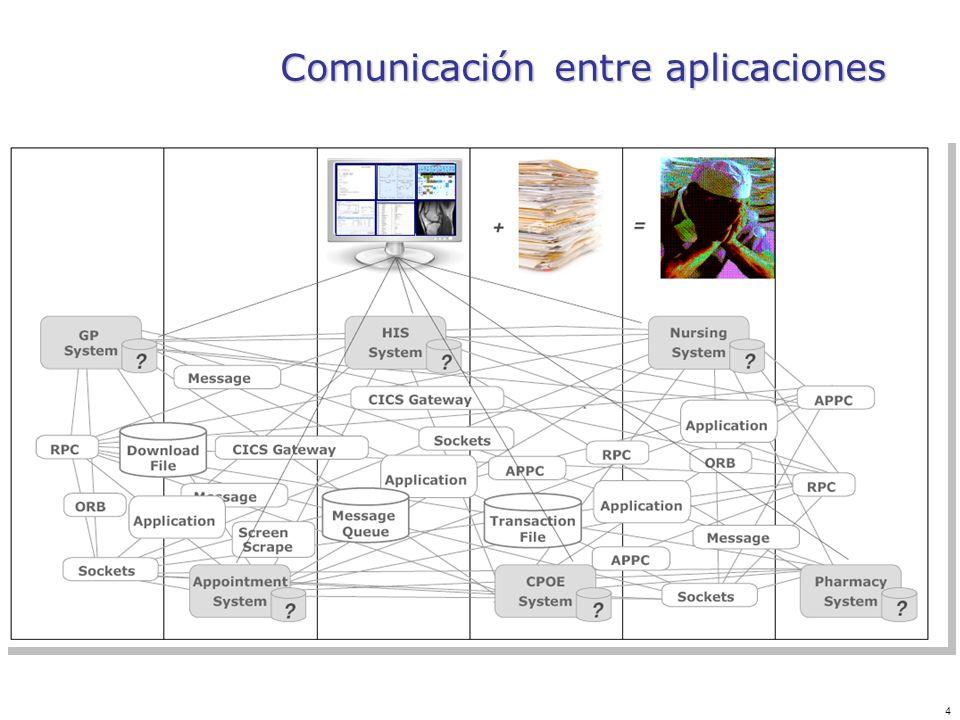 Comunicación entre aplicaciones