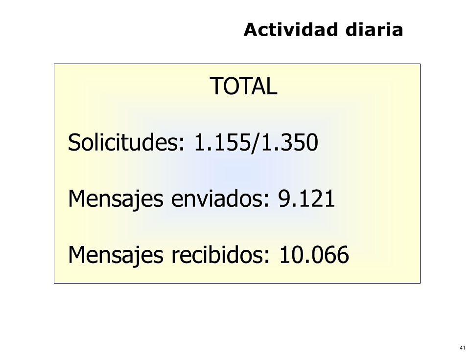 TOTAL Solicitudes: 1.155/1.350 Mensajes enviados: 9.121