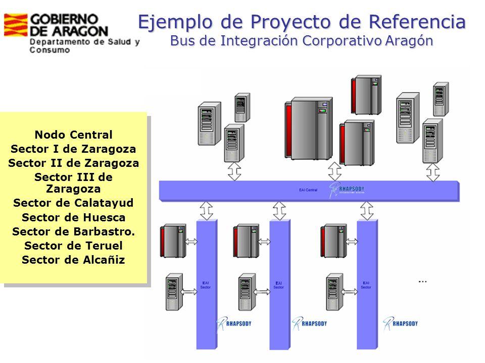 Ejemplo de Proyecto de Referencia Bus de Integración Corporativo Aragón