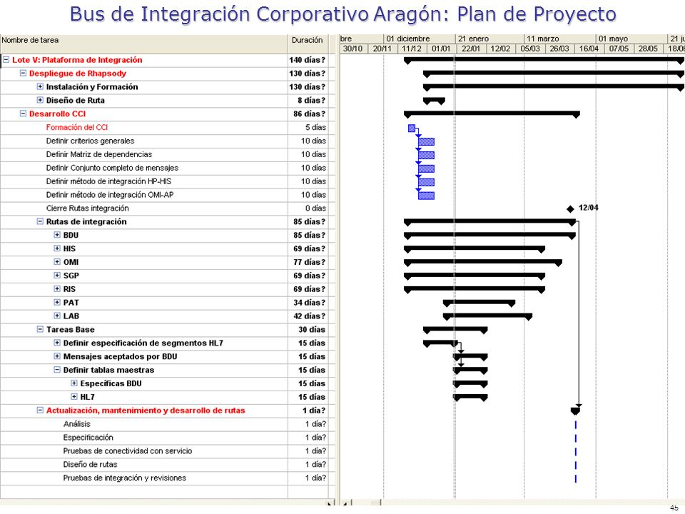 Bus de Integración Corporativo Aragón: Plan de Proyecto