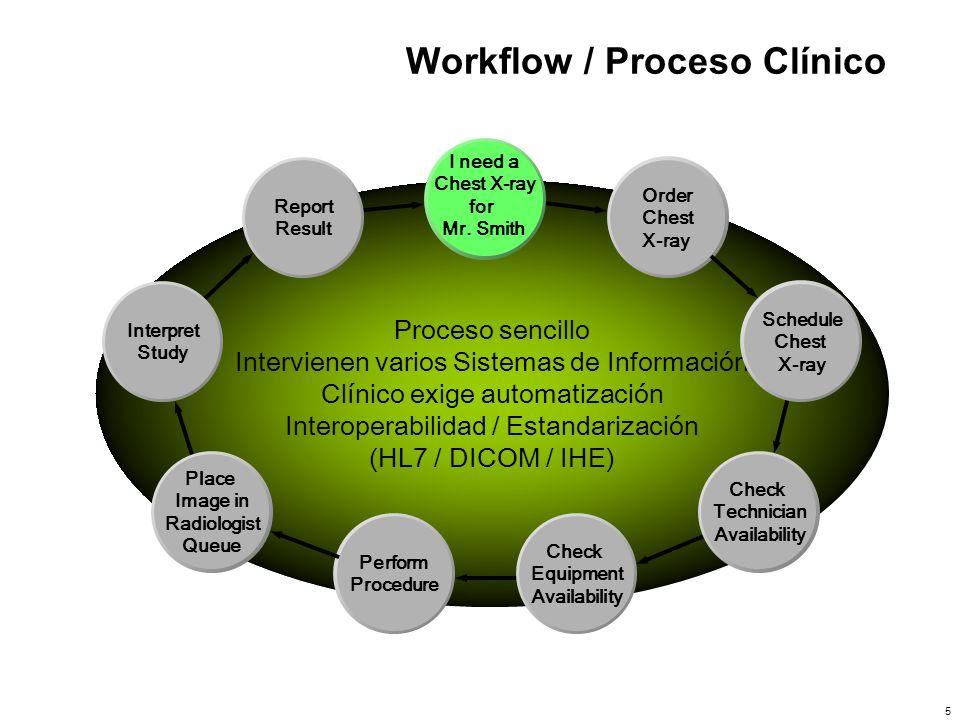 Workflow / Proceso Clínico