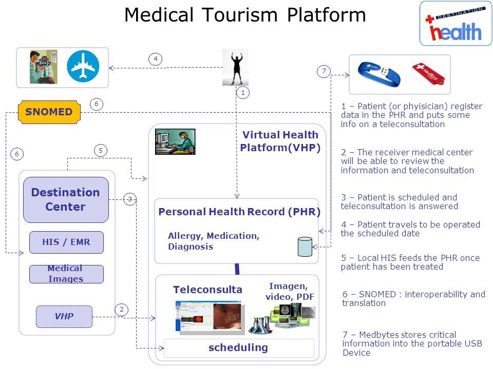 Medical Tourism Platform