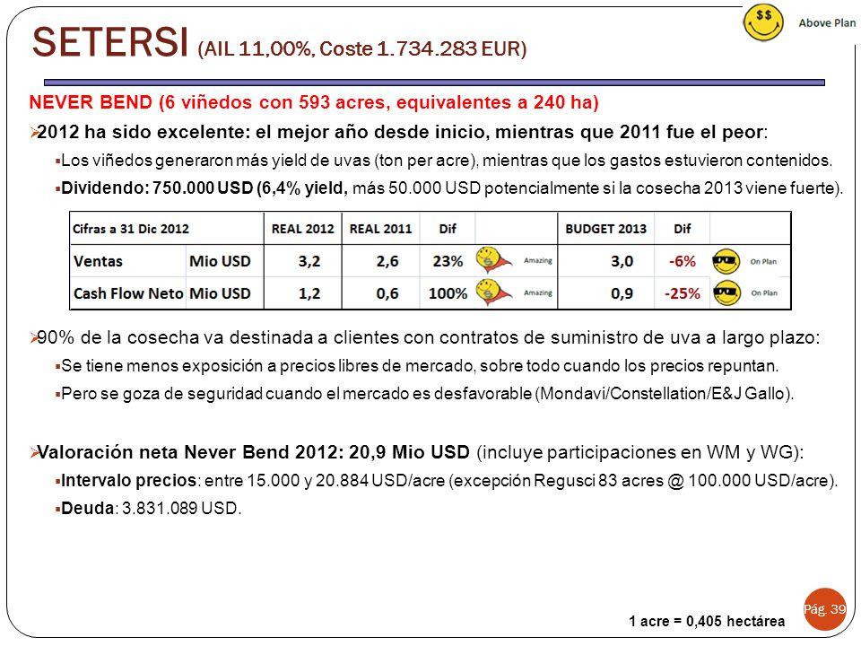 SETERSI (AIL 11,00%, Coste 1.734.283 EUR)