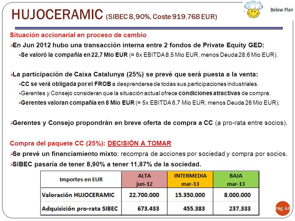 HUJOCERAMIC (SIBEC 8,90%, Coste 919.768 EUR)