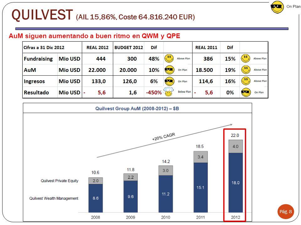 QUILVEST (AIL 15,86%, Coste 64.816.240 EUR)