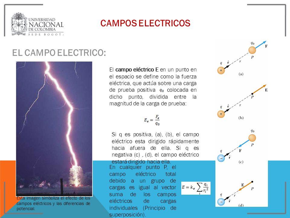 CAMPOS ELECTRICOS EL CAMPO ELECTRICO: