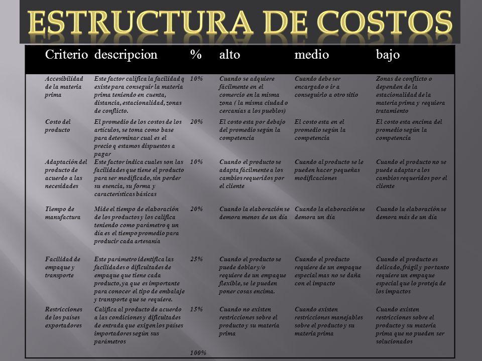 ESTRUCTURA DE COSTOS Criterio descripcion % alto medio bajo Cod