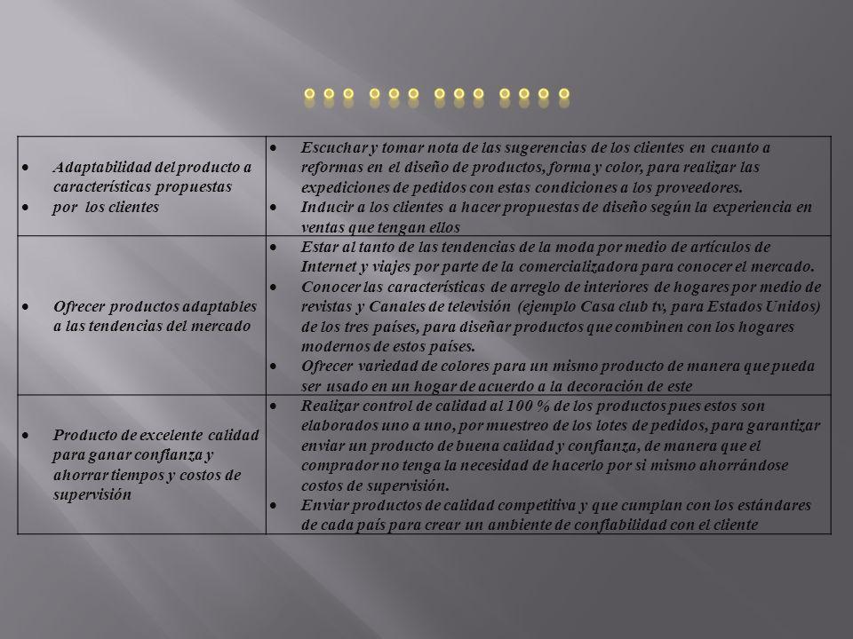 …………. Adaptabilidad del producto a características propuestas
