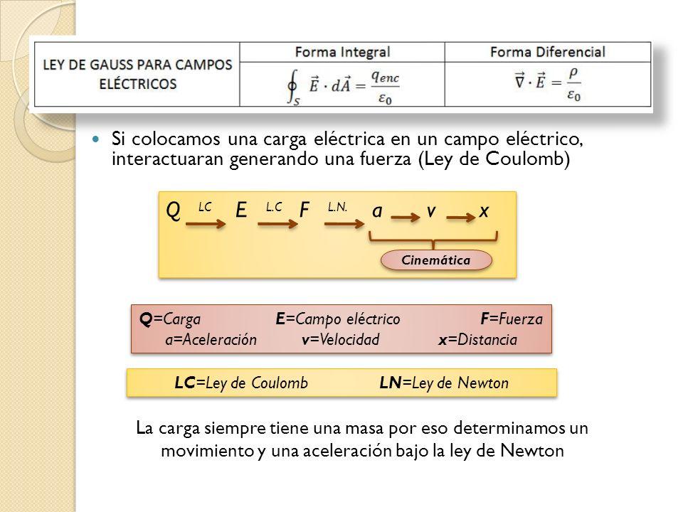 Si colocamos una carga eléctrica en un campo eléctrico, interactuaran generando una fuerza (Ley de Coulomb)