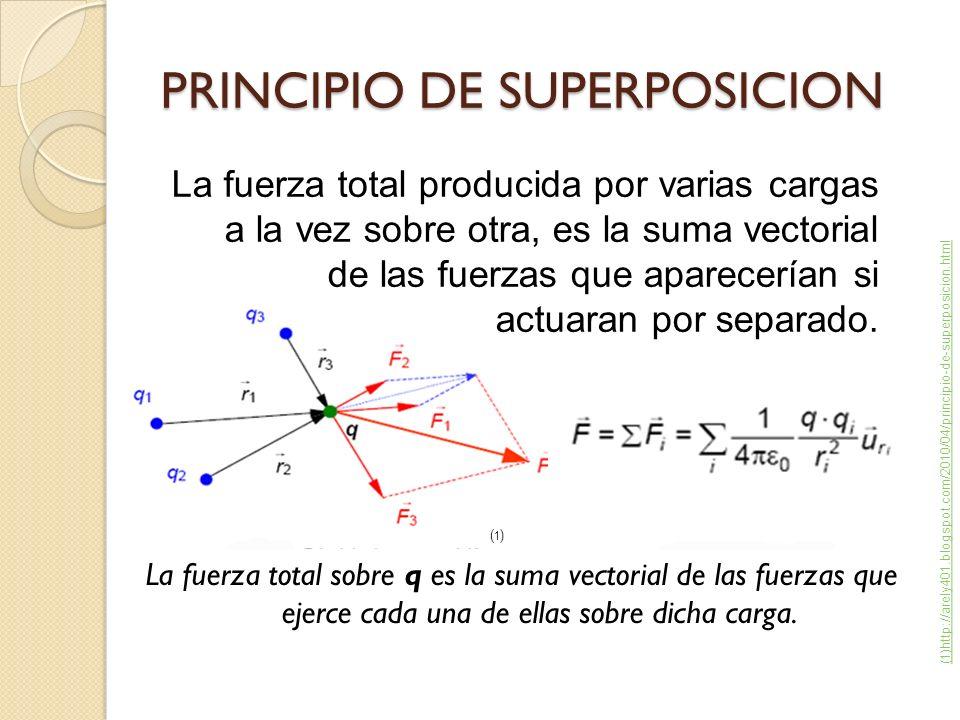 PRINCIPIO DE SUPERPOSICION