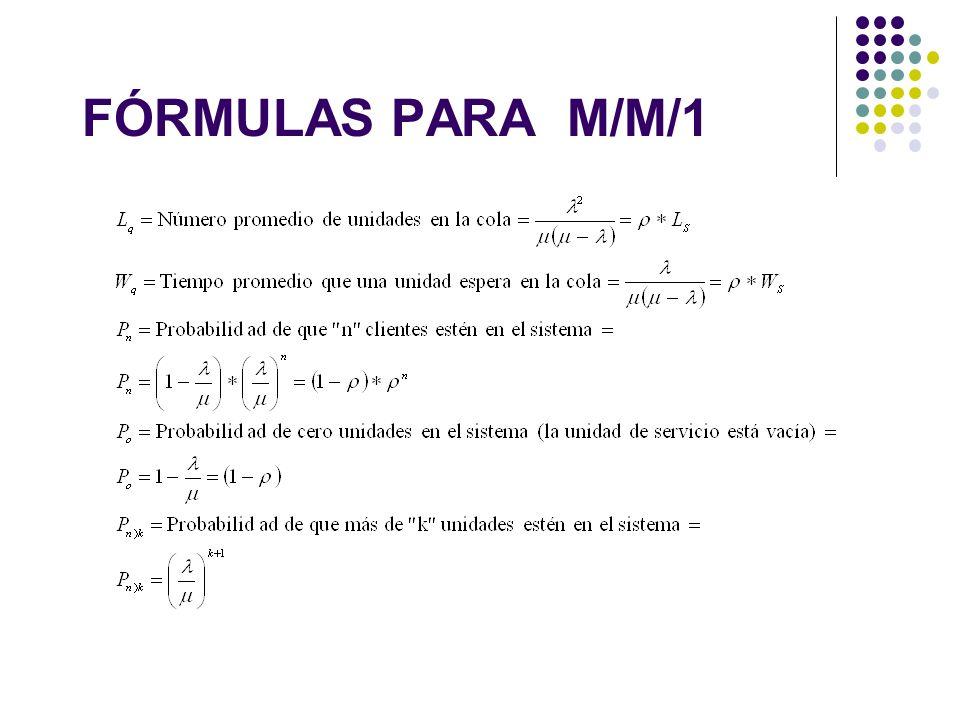 FÓRMULAS PARA M/M/1