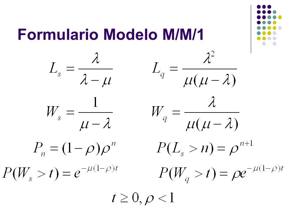 Formulario Modelo M/M/1