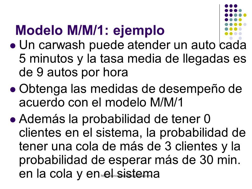 Modelo M/M/1: ejemplo Un carwash puede atender un auto cada 5 minutos y la tasa media de llegadas es de 9 autos por hora.