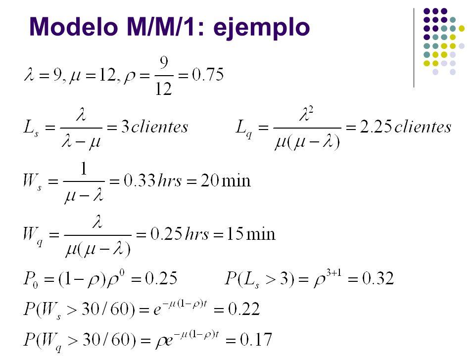 Modelo M/M/1: ejemplo