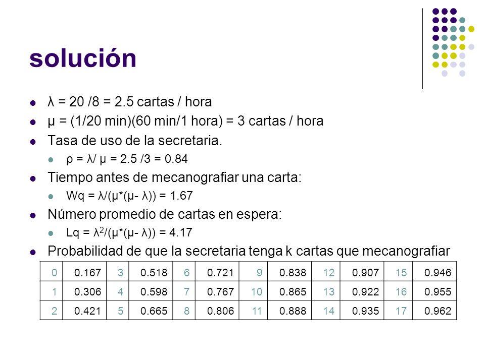 solución λ = 20 /8 = 2.5 cartas / hora